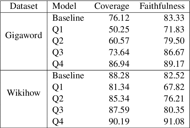 Figure 3 for Faithful or Extractive? On Mitigating the Faithfulness-Abstractiveness Trade-off in Abstractive Summarization