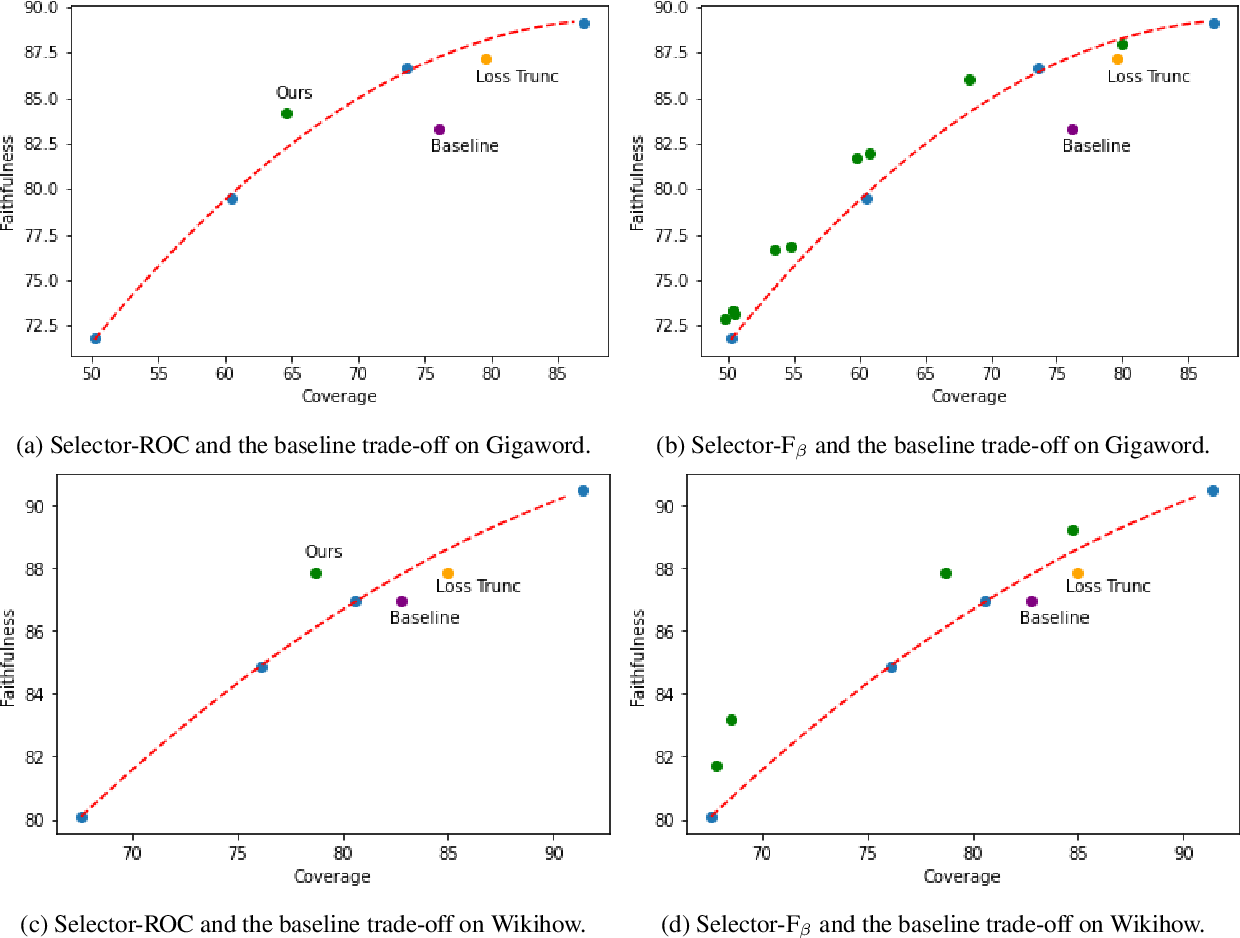 Figure 4 for Faithful or Extractive? On Mitigating the Faithfulness-Abstractiveness Trade-off in Abstractive Summarization