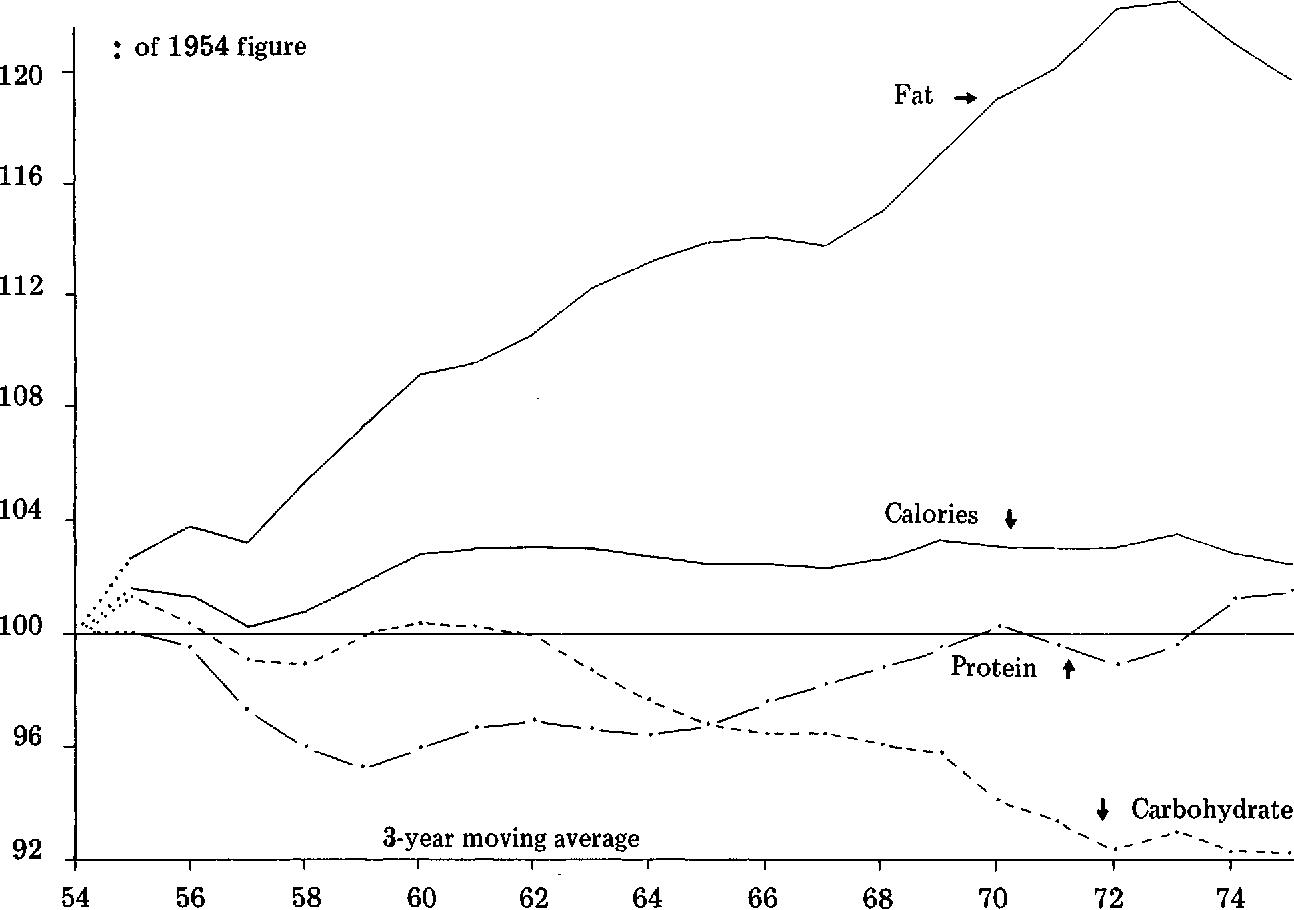 Figure 3. Trends in per capita consumption of the macro-nutrients