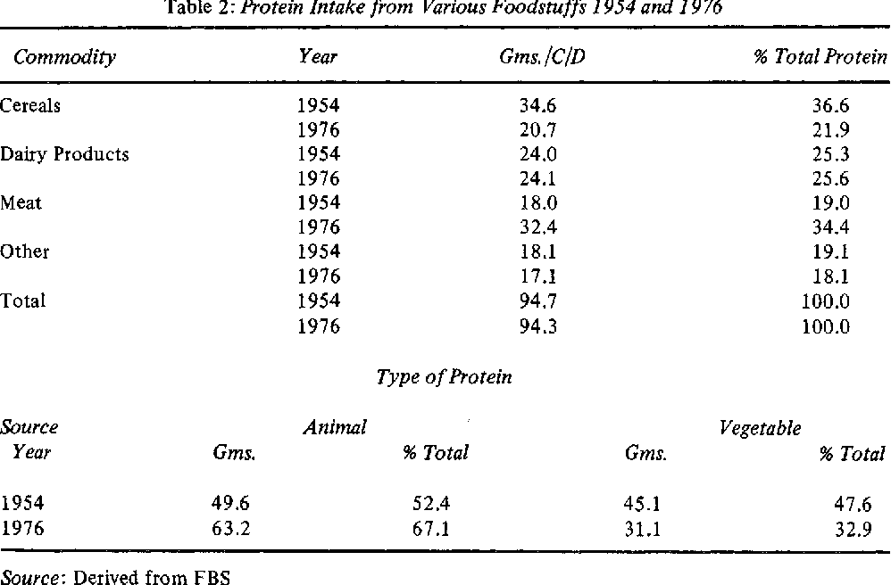 Table 2: Protein Intake from Various Foodstuffs 1954 and 1976
