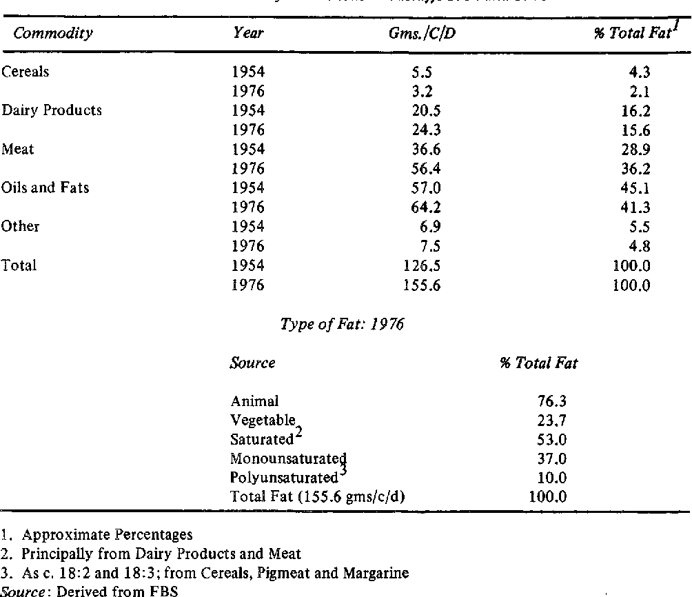 Table 3: Fat Intake from Various Foodstuffs 1954 and 1976