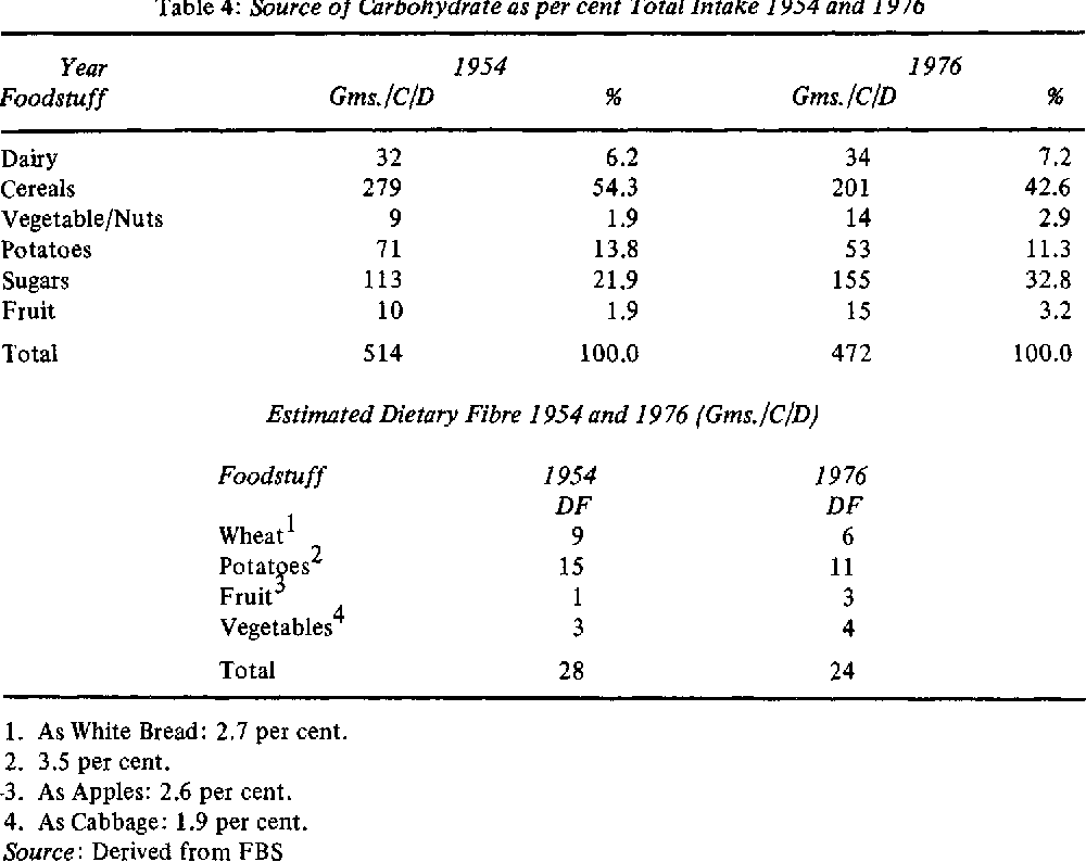 Table 4: Source of Carbohydrate as per cent Total Intake 1954 and 1976