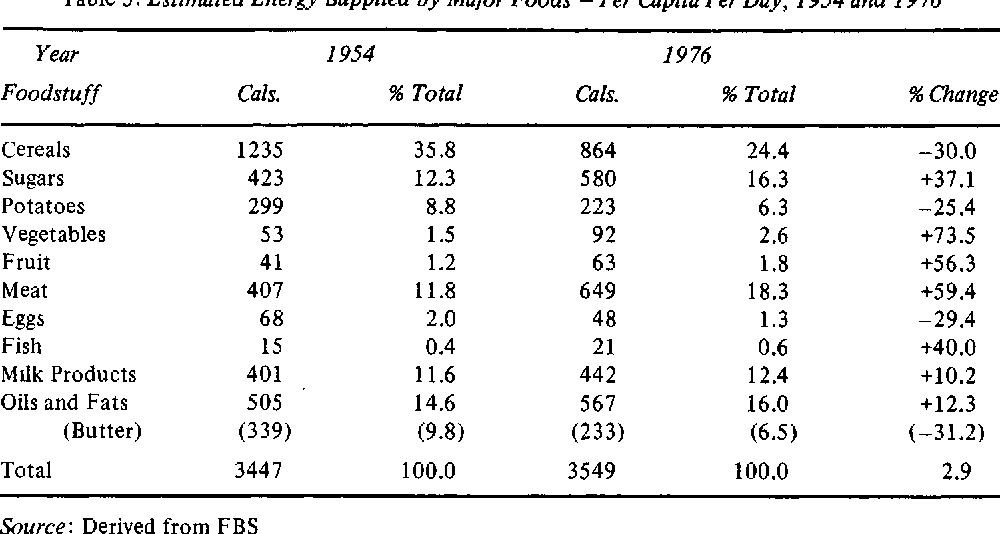 Table 5: Estimated Energy Supplied by Major Foods - Per Capita Per Day, 1954 and 1976