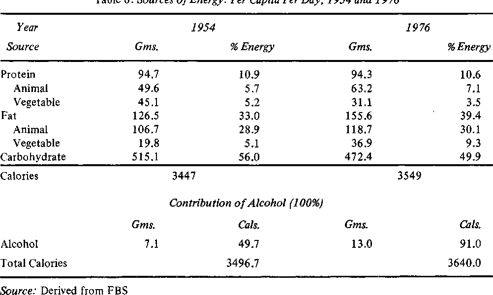 Table 6: Sources of Energy: Per Capita Per Day, 1954 and 1976