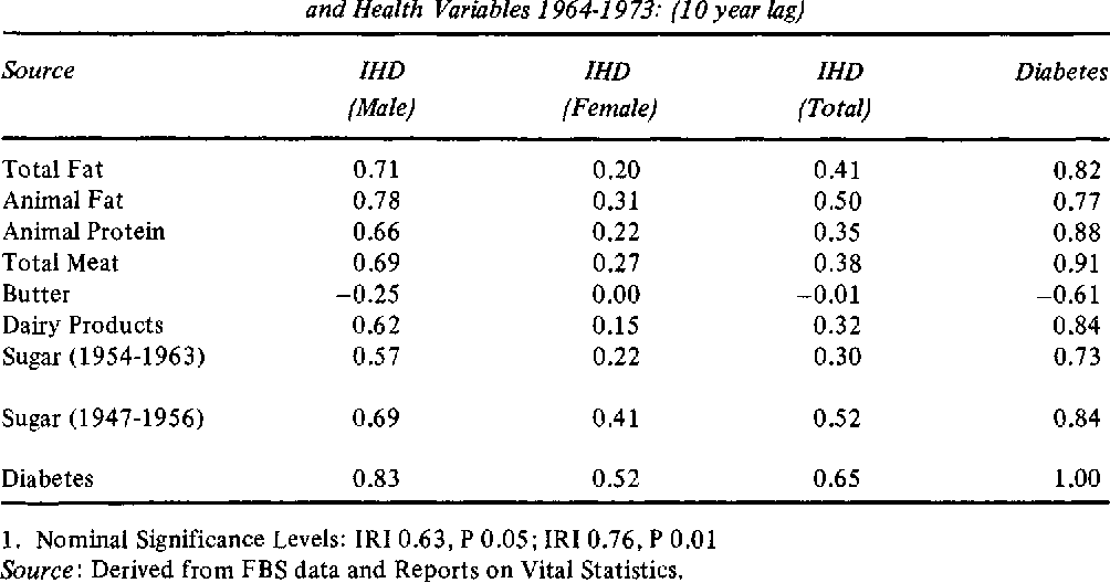 Table 7: Correlations1 between Nutritional Variables 1954-1963 and Health Variables 1964-19 73: (10 year lag)