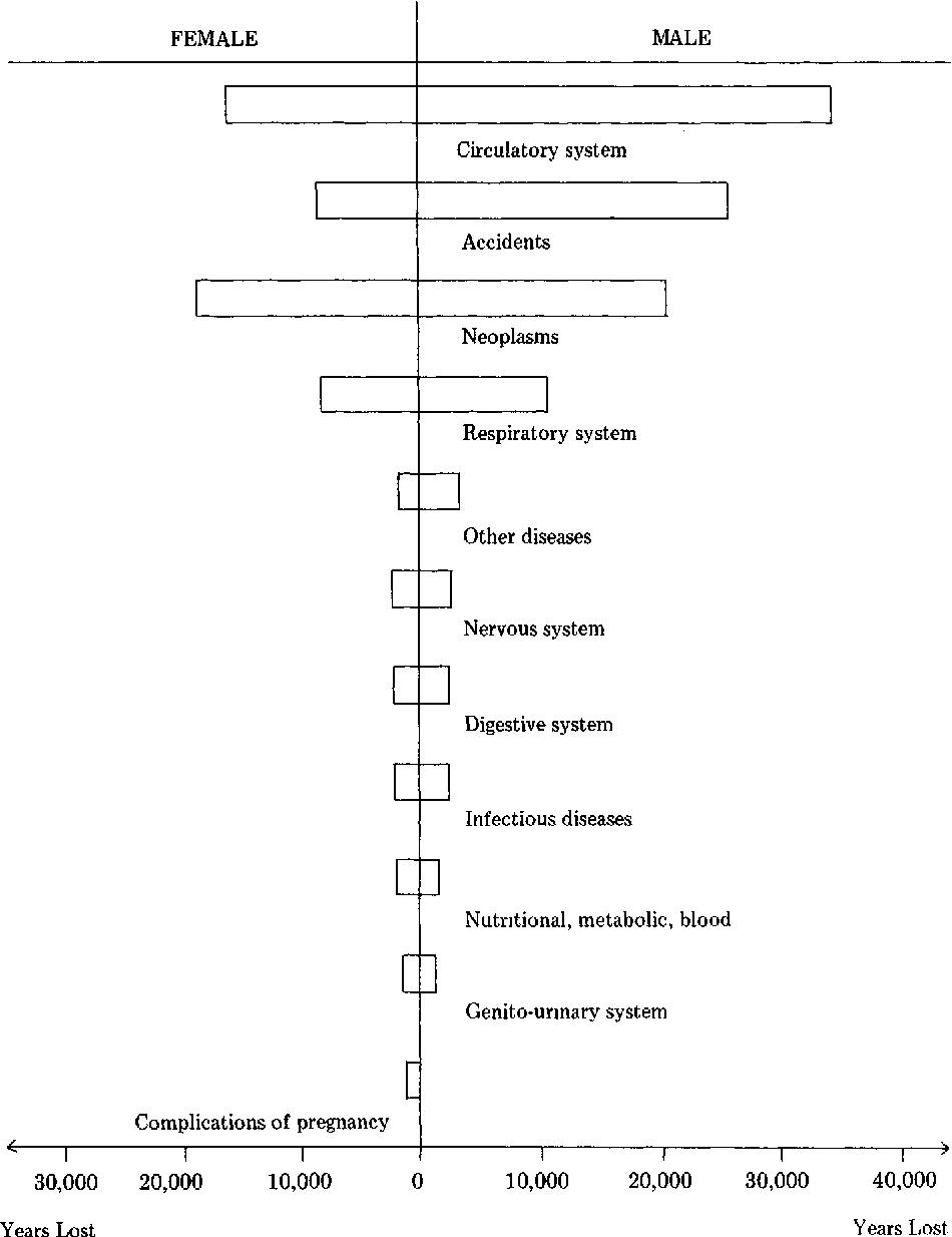 Figure 4. - PYLL (1-70 years) by major causes