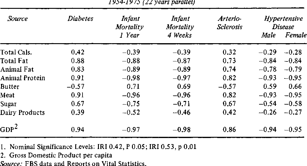 Table 8: Correlations between Nutrition and Health Variables 1954-19 75 (22 years parallel)