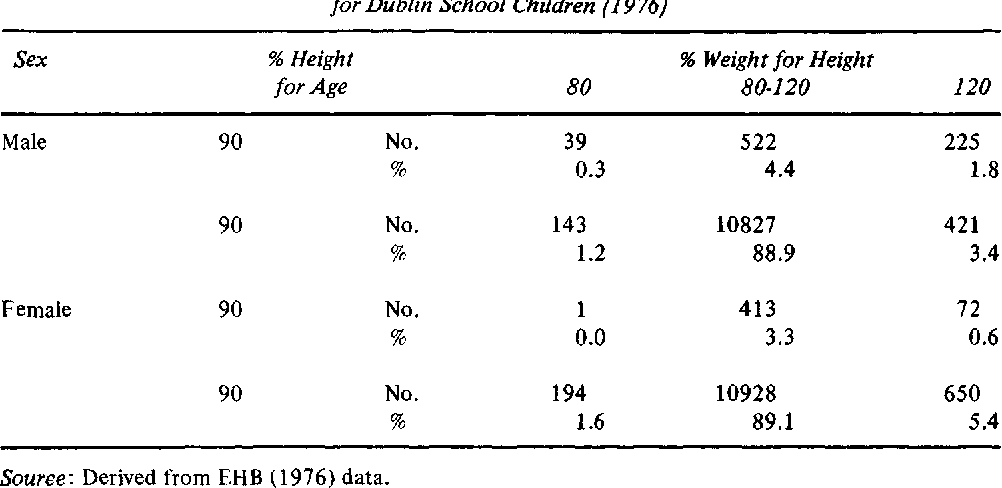 Table 9* Two-by-Three Classification of Height for Age by Weight for Height for Dublin School Children (1976)