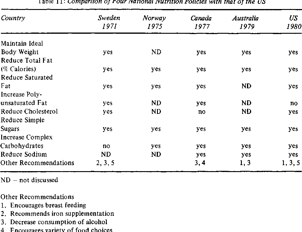 Table 11: Comparison of Four National Nutrition Policies with that of the US