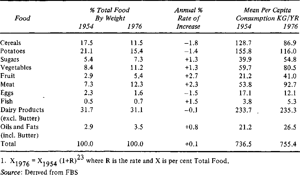 Table 1: Consumption of Principal Foods 1954 and 19761