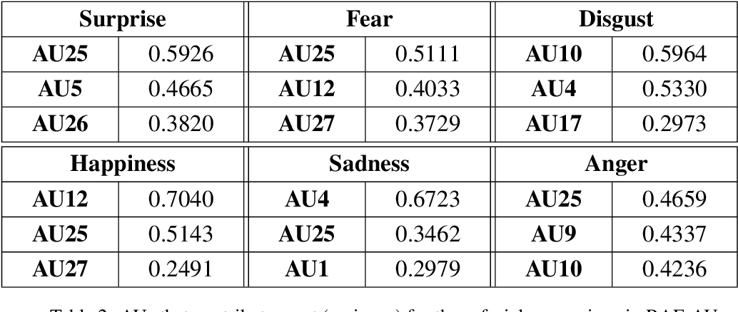 Figure 4 for RAF-AU Database: In-the-Wild Facial Expressions with Subjective Emotion Judgement and Objective AU Annotations
