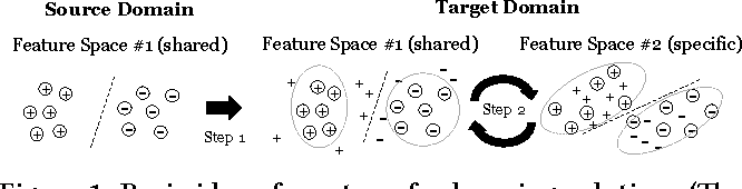 Figure 1 for Ridesourcing Car Detection by Transfer Learning