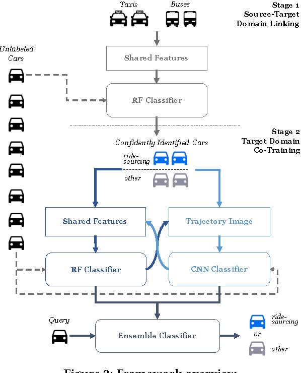 Figure 3 for Ridesourcing Car Detection by Transfer Learning