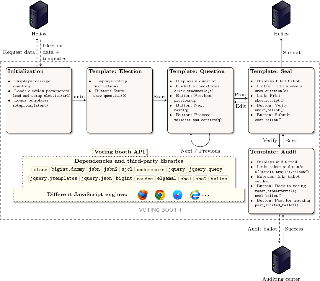 PDF] Automated Security Analysis of Web Application
