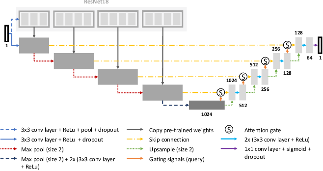 Figure 1 for aura-net : robust segmentation of phase-contrast microscopy images with few annotations