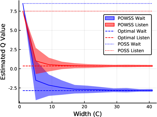 Figure 2 for Sparse tree search optimality guarantees in POMDPs with continuous observation spaces