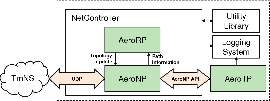 PDF] Implementation of the AeroRP and AeroNP Protocols in Python