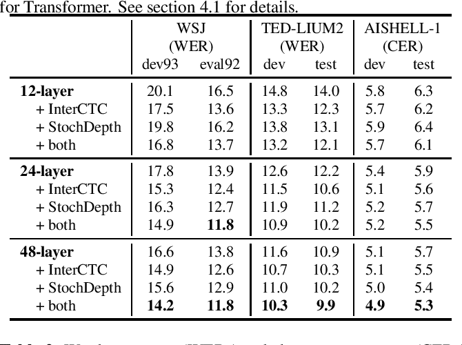Figure 1 for Intermediate Loss Regularization for CTC-based Speech Recognition