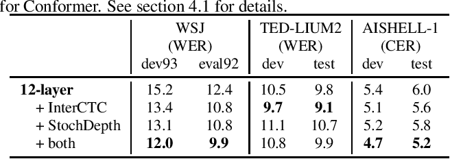 Figure 2 for Intermediate Loss Regularization for CTC-based Speech Recognition