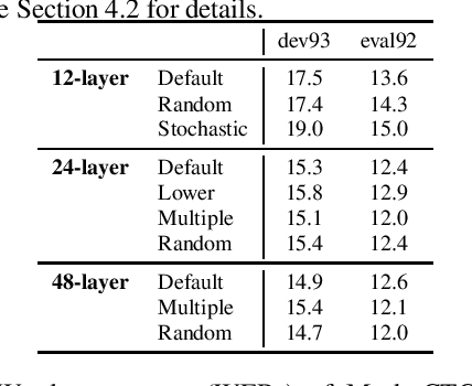 Figure 3 for Intermediate Loss Regularization for CTC-based Speech Recognition