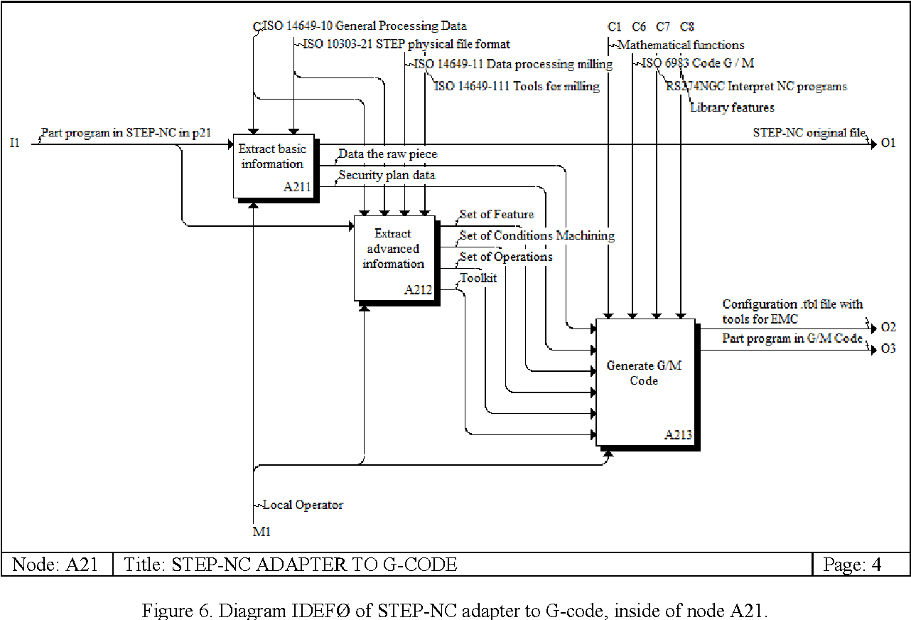 Figure 6 from DEVELOPMENT OF A CNC ROUTER ADHERENT TO STANDARD STEP