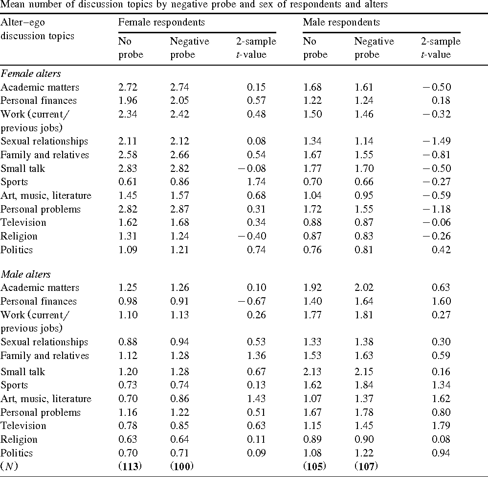 Table 4 Mean number of discussion topics by negative probe and sex of respondents and alters