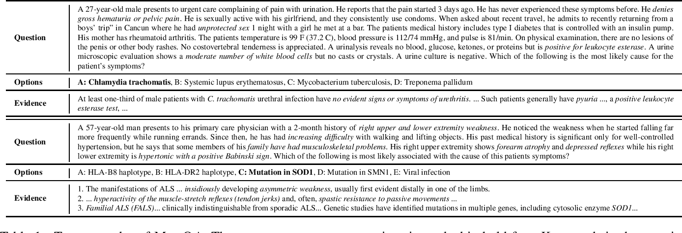 Figure 1 for What Disease does this Patient Have? A Large-scale Open Domain Question Answering Dataset from Medical Exams