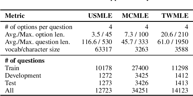 Figure 4 for What Disease does this Patient Have? A Large-scale Open Domain Question Answering Dataset from Medical Exams