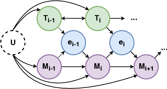 Figure 3 for Causal Inference of Script Knowledge