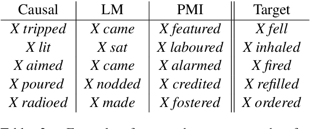 Figure 4 for Causal Inference of Script Knowledge