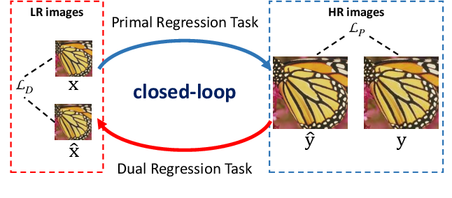 Figure 3 for Closed-loop Matters: Dual Regression Networks for Single Image Super-Resolution