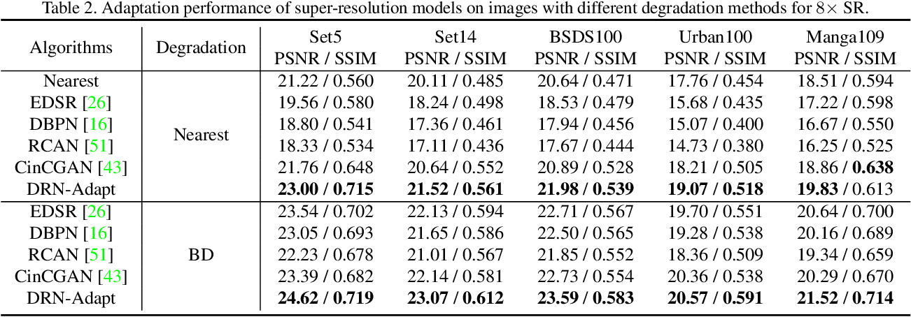 Figure 4 for Closed-loop Matters: Dual Regression Networks for Single Image Super-Resolution