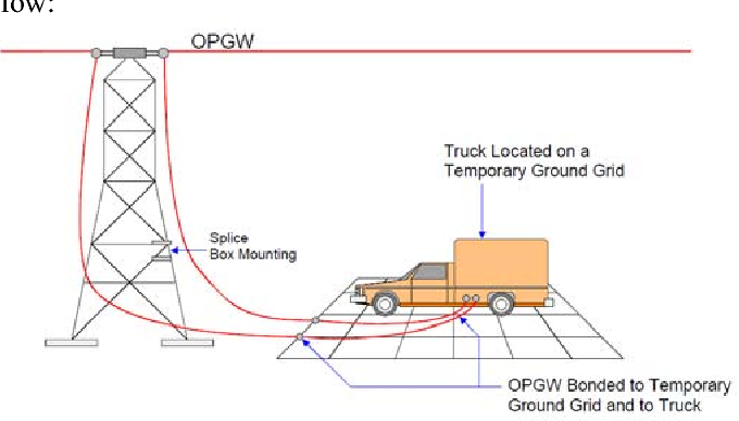 Figure 4 from Optical ground wire (OPGW) jointing and safety risk ...