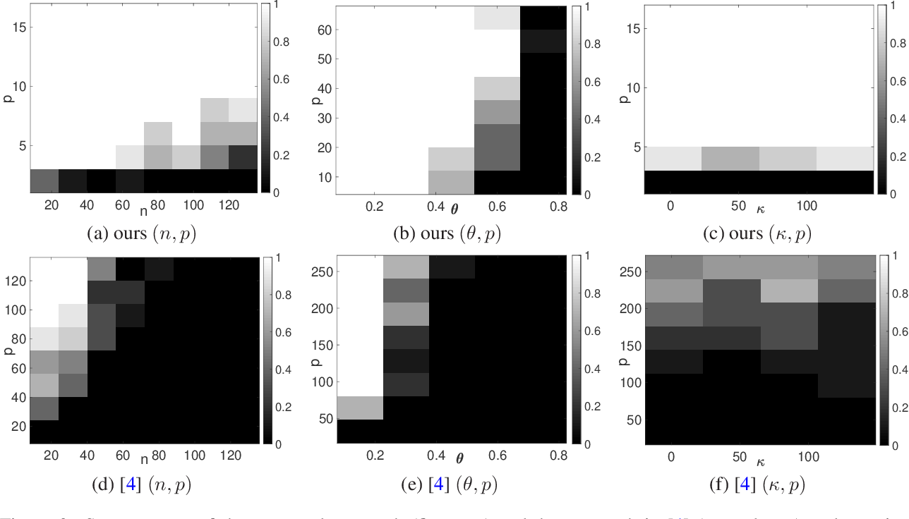 Figure 3 for Manifold Gradient Descent Solves Multi-Channel Sparse Blind Deconvolution Provably and Efficiently