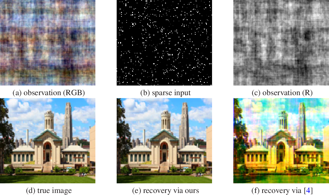 Figure 4 for Manifold Gradient Descent Solves Multi-Channel Sparse Blind Deconvolution Provably and Efficiently