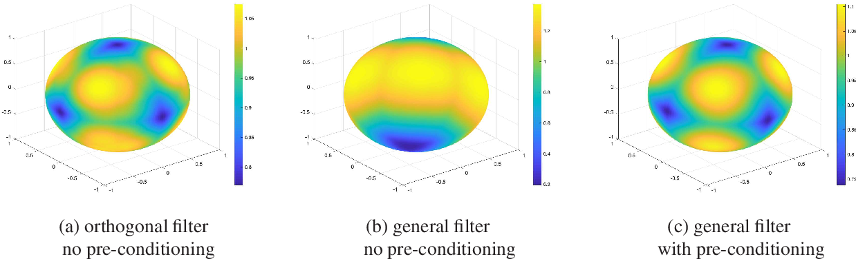 Figure 1 for Manifold Gradient Descent Solves Multi-Channel Sparse Blind Deconvolution Provably and Efficiently