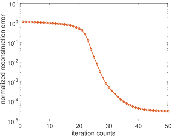 Figure 2 for Manifold Gradient Descent Solves Multi-Channel Sparse Blind Deconvolution Provably and Efficiently