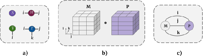 Figure 3 for Segmenting two-dimensional structures with strided tensor networks