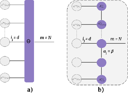 Figure 4 for Segmenting two-dimensional structures with strided tensor networks