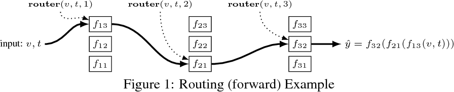 Figure 1 for Routing Networks: Adaptive Selection of Non-linear Functions for Multi-Task Learning