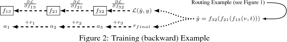 Figure 2 for Routing Networks: Adaptive Selection of Non-linear Functions for Multi-Task Learning
