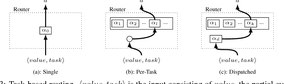 Figure 4 for Routing Networks: Adaptive Selection of Non-linear Functions for Multi-Task Learning