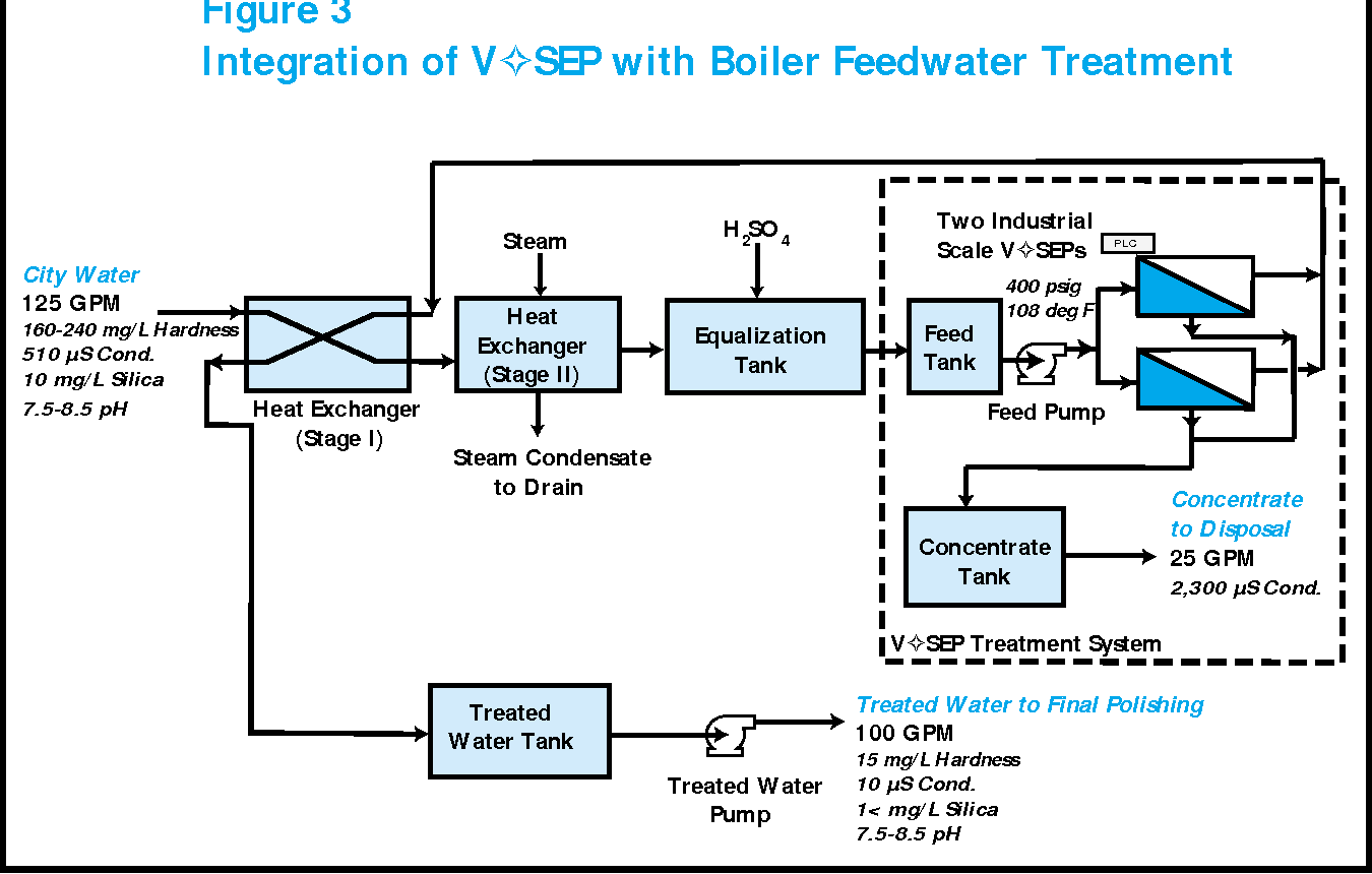 Boiler Feed Water Treatment For Industrial Boilers Power Plants A Plant Cycle Diagram Figure 3