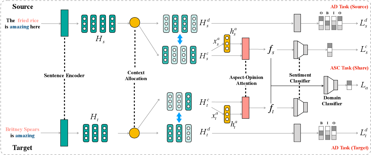 Figure 2 for Domain-Invariant Feature Distillation for Cross-Domain Sentiment Classification