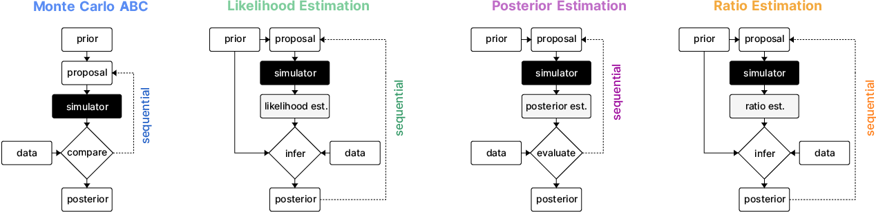 Figure 1 for Benchmarking Simulation-Based Inference