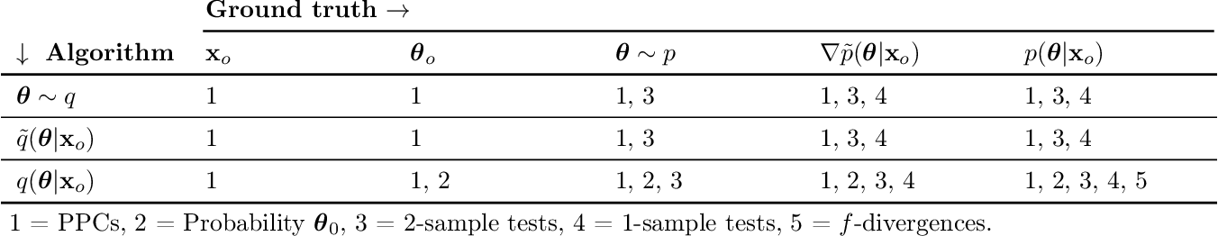 Figure 2 for Benchmarking Simulation-Based Inference