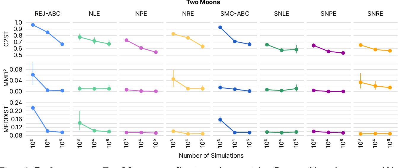 Figure 4 for Benchmarking Simulation-Based Inference