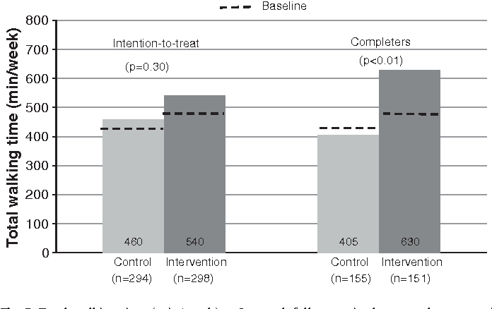 Fig. 2. Total walking time (min/week) at 3-month follow-up in the control group and the pedometer group (intention-to-treat and completers' analyses), (Denmark, 2008).