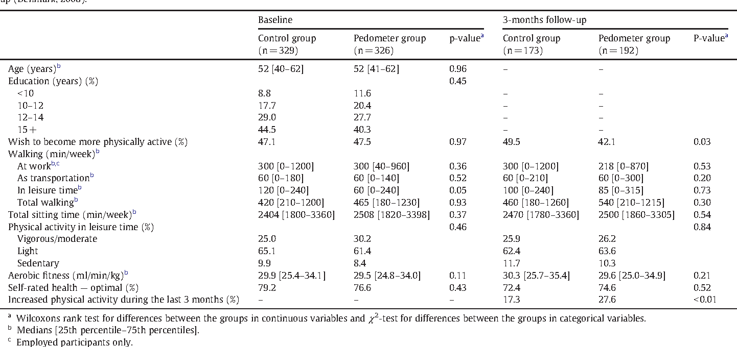 Table 1 Between group differences in age, education, physical activity, aerobic fitness and self-rated health in the control group and the pedometer group at baseline and at 3-month followup (Denmark, 2008).