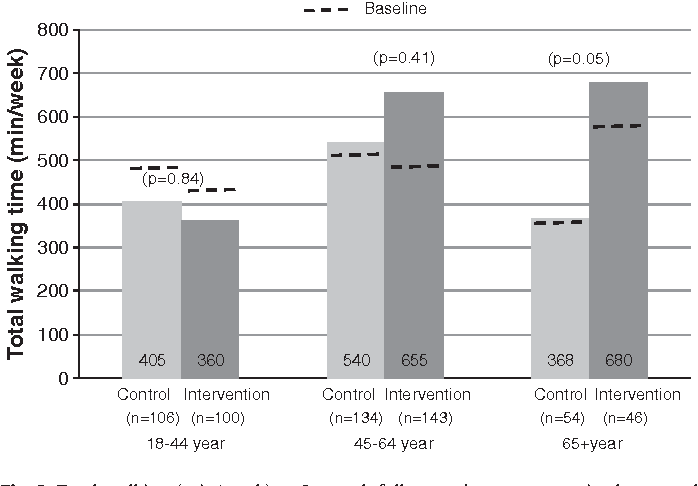 Fig. 3. Total walking (min/week) at 3-month follow-up by age groups in the control group and the pedometer group, (Denmark, 2008).